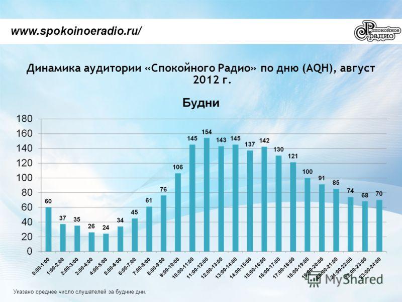 Динамика аудитории «Спокойного Радио» по дню (AQH), август 2012 г. www.spokoinoeradio.ru/ Указано среднее число слушателей за будние дни.