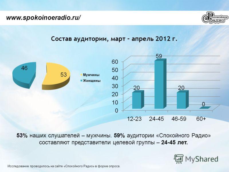 Состав аудитории, март – апрель 2012 г. www.spokoinoeradio.ru/ 53% наших слушателей – мужчины. 59% аудитории «Спокойного Радио» составляют представители целевой группы – 24-45 лет. Исследование проводилось на сайте «Спокойного Радио» в форме опроса.