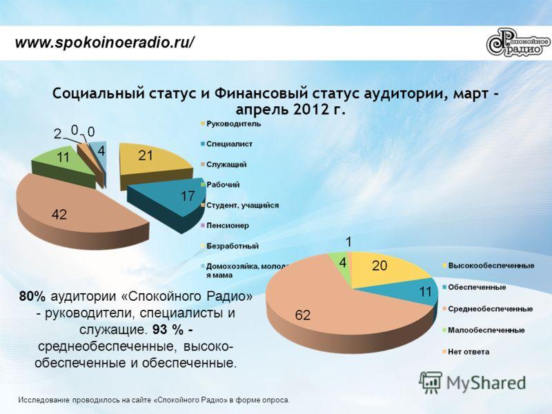 Социальный статус и Финансовый статус аудитории, март - апрель 2012 г. www.spokoinoeradio.ru/ 80% аудитории «Спокойного Радио» - руководители, специалисты и служащие. 93 % - среднеобеспеченные, высоко- обеспеченные и обеспеченные. Исследование провод
