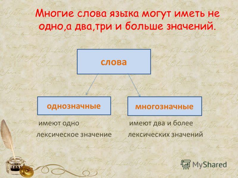Многие слова языка могут иметь не одно,а два,три и больше значений. имеют одно имеют два и более лексическое значение лексических значений слова однозначные многозначные