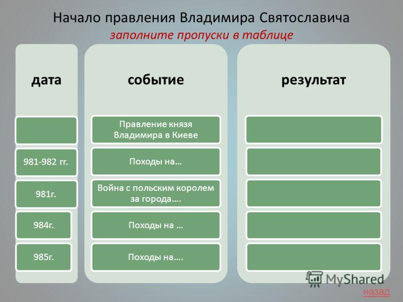 Начало правления Владимира