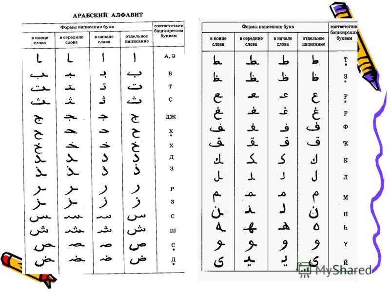 Шло время. В 922 году башкиры приняли мусульманскую религию – ислам. Главная священная книга мусульман Коран была написана на арабском языке. Родина ислама и арабского языка – полуостров Аравия.