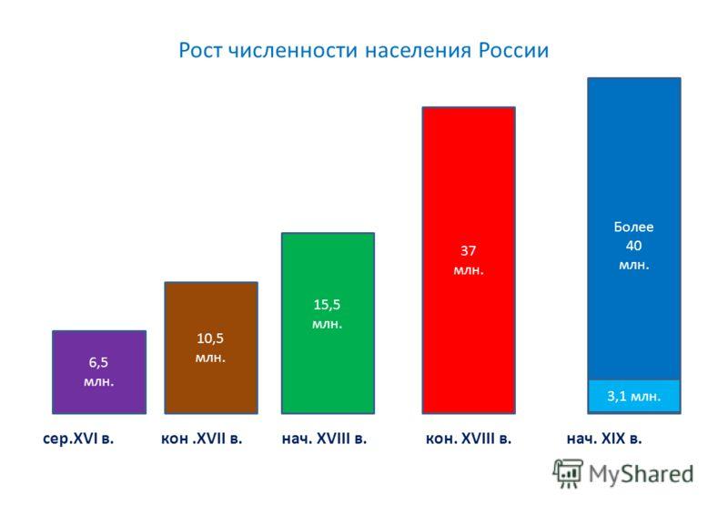 Рост численности населения России сер.XVI в. кон.XVII в. нач. XVIII в. кон. XVIII в. нач. XIX в. Более 40 млн. 37 млн. 15,5 млн. 10,5 млн. 6,5 млн. 3,1 млн.