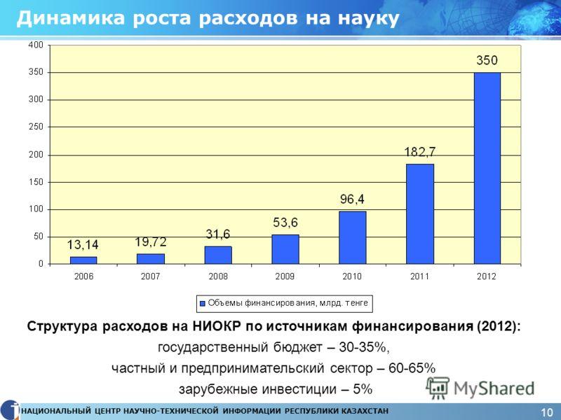 НАЦИОНАЛЬНЫЙ ЦЕНТР НАУЧНО-ТЕХНИЧЕСКОЙ ИНФОРМАЦИИ РЕСПУБЛИКИ КАЗАХСТАН 10 Динамика роста расходов на науку Структура расходов на НИОКР по источникам финансирования (2012): государственный бюджет – 30-35%, частный и предпринимательский сектор – 60-65%