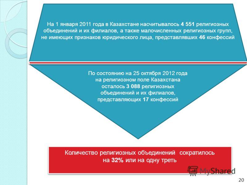 По состоянию на 25 октября 2012 года на религиозном поле Казахстана осталось 3 088 религиозных объединений и их филиалов, представляющих 17 конфессий На 1 января 2011 года в Казахстане насчитывалось 4 551 религиозных объединений и их филиалов, а такж