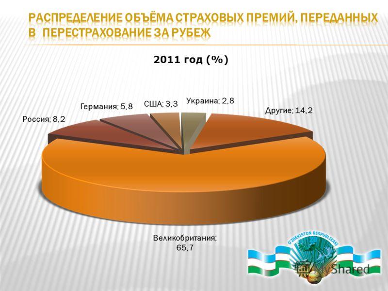 2011 год (%)