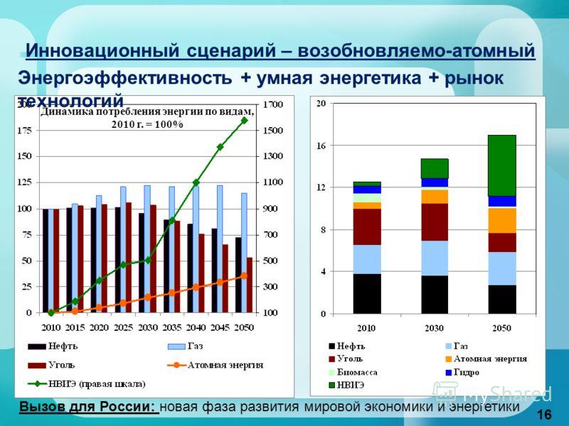 Инновационный сценарий – возобновляемо-атомный Энергоэффективность + умная энергетика + рынок технологий Динамика потребления энергии по видам, 2010 г. = 100% Динамика потребления энергии, млрд т н.э. 16 Вызов для России: новая фаза развития мировой