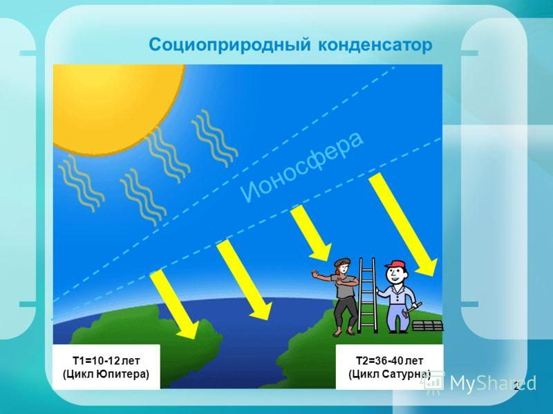 Социоприродный конденсатор 2 Ионосфера T1=10-12 лет (Цикл Юпитера) T2=36-40 лет (Цикл Сатурна)