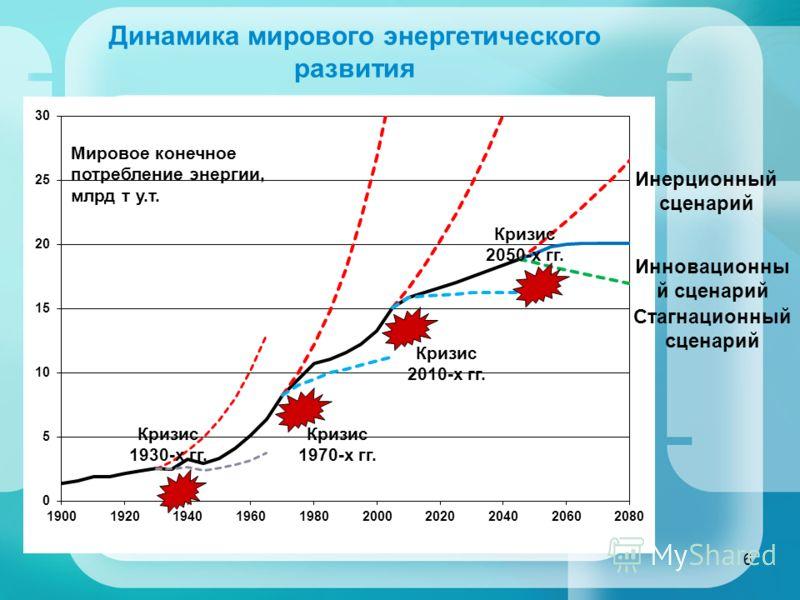 Динамика мирового энергетического развития Кризис 2050-х гг. Кризис 2010-х гг. Кризис 1930-х гг. Кризис 1970-х гг. Мировое конечное потребление энергии, млрд т у.т. Инерционный сценарий Инновационны й сценарий Стагнационный сценарий 6