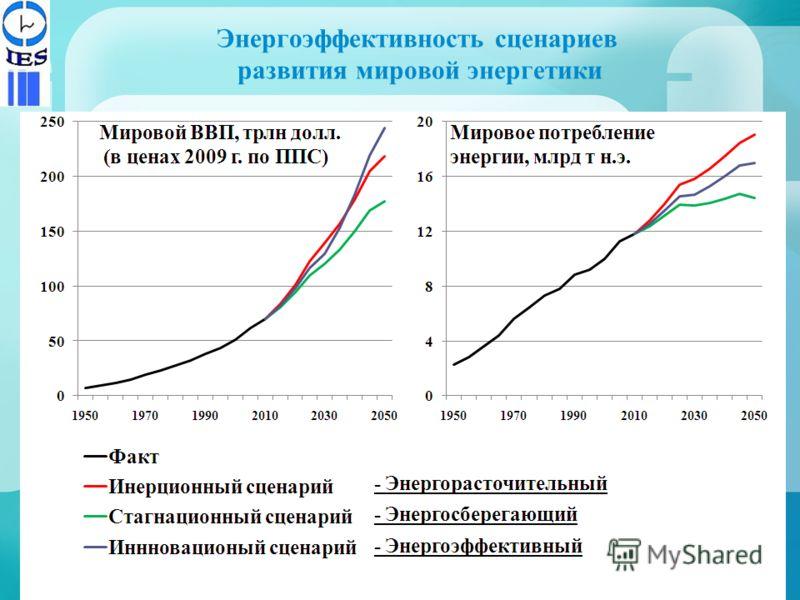 Энергоэффективность сценариев развития мировой энергетики 7
