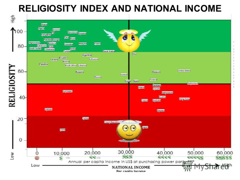 RELIGIOSITY INDEX AND NATIONAL INCOME