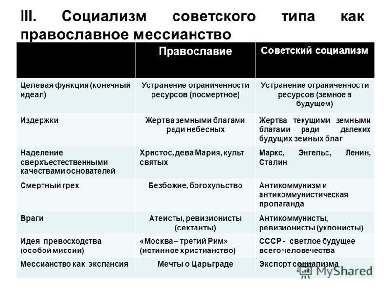III. Социализм советского типа как православное мессианство Православие Советский социализм Целевая функция (конечный идеал) Устранение ограниченности ресурсов (посмертное) Устранение ограниченности ресурсов (земное в будущем) ИздержкиЖертва земными