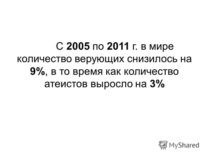 С 2005 по 2011 г. в мире количество верующих снизилось на 9%, в то время как количество атеистов выросло на 3%