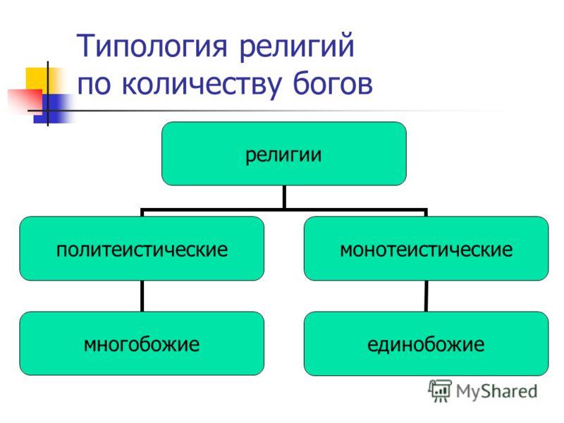 Типология религий по количеству богов религии политеистические многобожие монотеистические единобожие