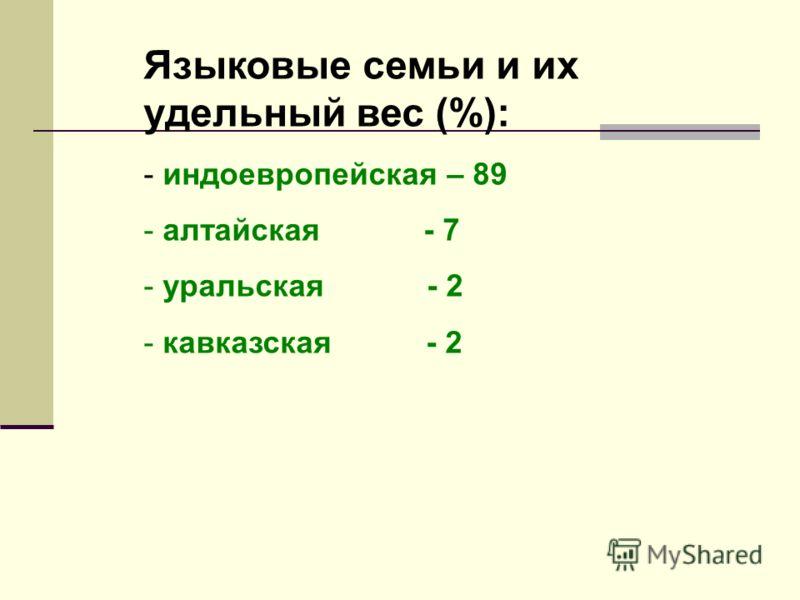 Языковые семьи и их удельный вес (%): - индоевропейская – 89 - алтайская - 7 - уральская - 2 - кавказская - 2