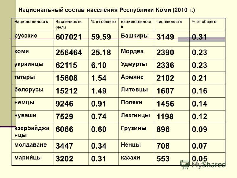НациональностьЧисленность (чел.) % от общегонациональност ь численность% от общего русские 60702159.59 Башкиры 31490.31 коми 25646425.18 Мордва 23900.23 украинцы 621156.10 Удмурты 23360.23 татары 156081.54 Армяне 21020.21 белорусы 152121.49 Литовцы 1