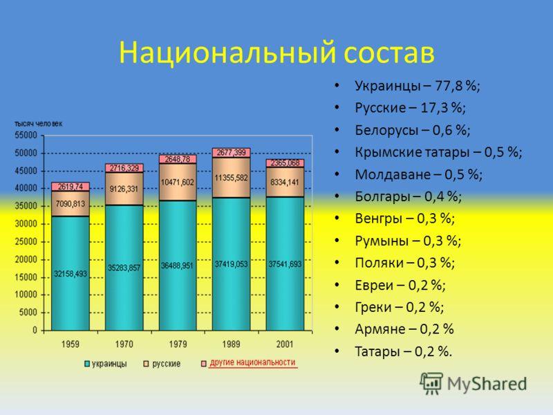Национальный состав Украинцы – 77,8 %; Русские – 17,3 %; Белорусы – 0,6 %; Крымские татары – 0,5 %; Молдаване – 0,5 %; Болгары – 0,4 %; Венгры – 0,3 %; Румыны – 0,3 %; Поляки – 0,3 %; Евреи – 0,2 %; Греки – 0,2 %; Армяне – 0,2 % Татары – 0,2 %.