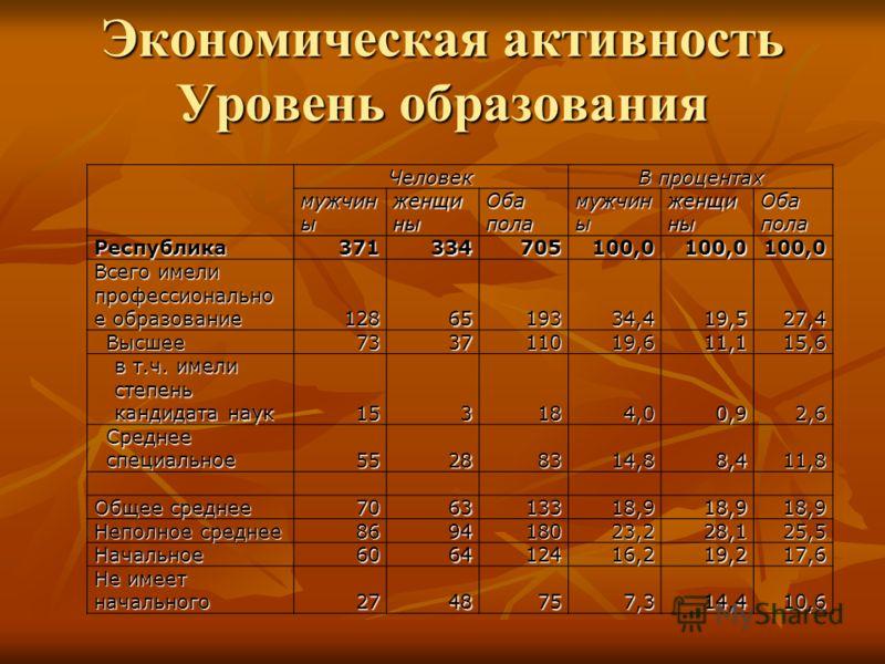 Экономическая активность Уровень образования Человек В процентах мужчин ы женщи ны Оба пола мужчин ы женщи ны Оба пола Республика371334705100,0100,0100,0 Всего имели профессионально е образование 1286519334,419,527,4 Высшее733711019,611,115,6 в т.ч.