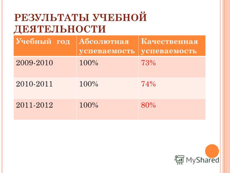 РЕЗУЛЬТАТЫ УЧЕБНОЙ ДЕЯТЕЛЬНОСТИ Учебный годАбсолютная успеваемость Качественная успеваемость 2009-2010100%73% 2010-2011100%74% 2011-2012100%80%