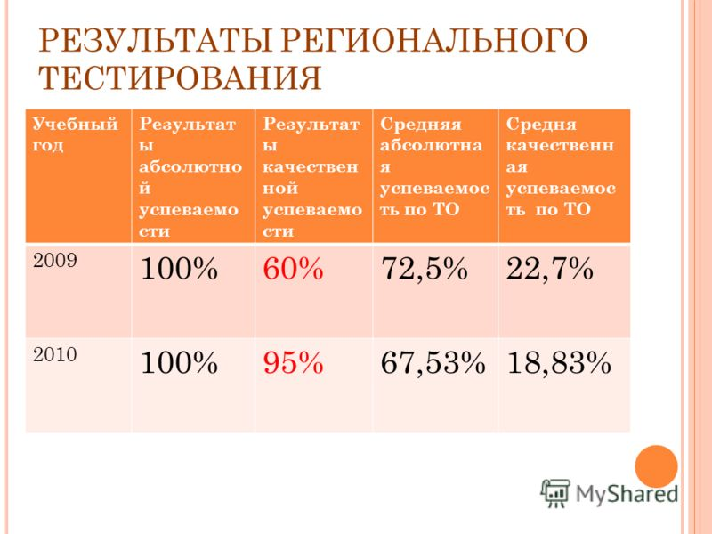 РЕЗУЛЬТАТЫ РЕГИОНАЛЬНОГО ТЕСТИРОВАНИЯ Учебный год Результат ы абсолютно й успеваемо сти Результат ы качествен ной успеваемо сти Средняя абсолютна я успеваемос ть по ТО Средня качественн ая успеваемос ть по ТО 2009 100%60%72,5%22,7% 2010 100%95%67,53%