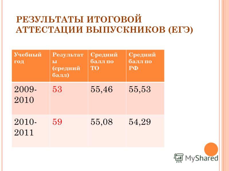 РЕЗУЛЬТАТЫ ИТОГОВОЙ АТТЕСТАЦИИ ВЫПУСКНИКОВ (ЕГЭ) Учебный год Результат ы (средний балл) Средний балл по ТО Средний балл по РФ 2009- 2010 5355,4655,53 2010- 2011 5955,0854,29