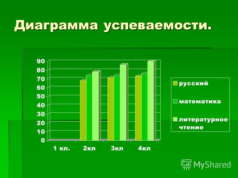 Диаграмма успеваемости.