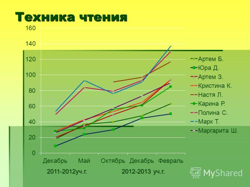 Техника чтения 2011-2012уч.г. 2012-2013 уч.г.
