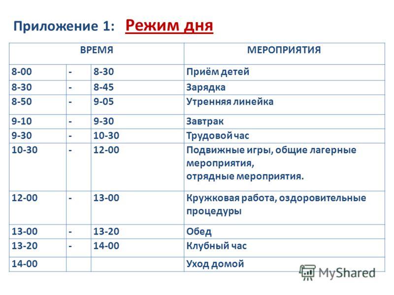Приложение 1: Режим дня ВРЕМЯМЕРОПРИЯТИЯ 8-00-8-30Приём детей 8-30-8-45Зарядка 8-50-9-05Утренняя линейка 9-10-9-30Завтрак 9-30-10-30Трудовой час 10-30-12-00Подвижные игры, общие лагерные мероприятия, отрядные мероприятия. 12-00-13-00Кружковая работа,