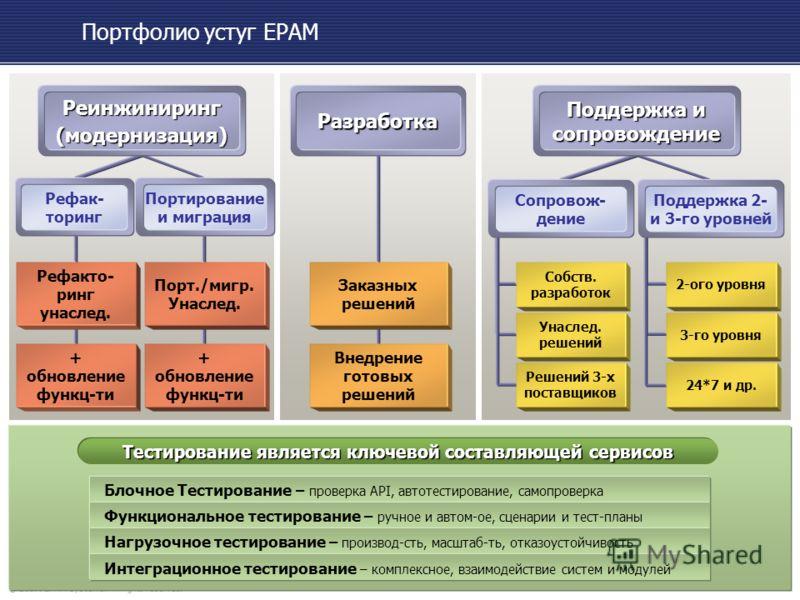 ® 2007. EPAM Systems. All rights reserved. Delivering Excellence in Software Engineering Портфолио устуг EPAM Тестирование является ключевой составляющей сервисов Блочное Тестирование – проверка API, автотестирование, самопроверка Функциональное тест