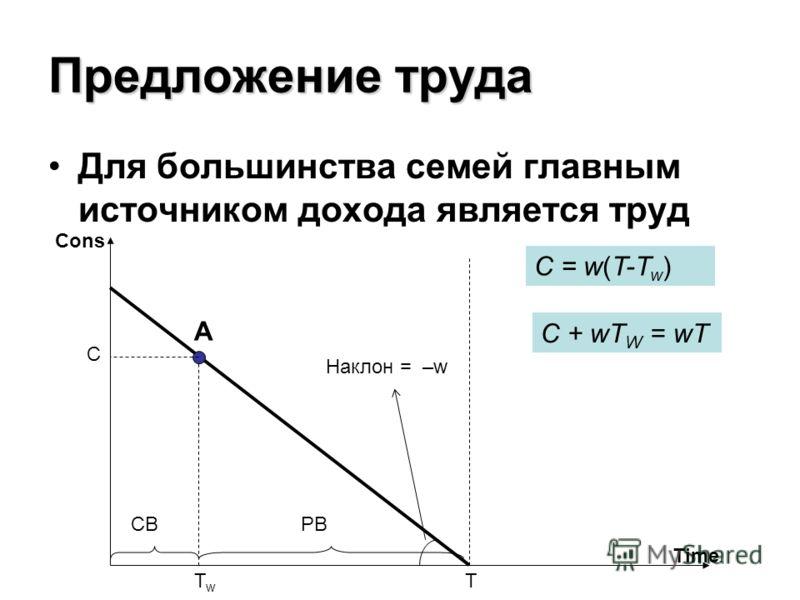 Предложение труда Для большинства семей главным источником дохода является труд A Cons Time Наклон = –w C TwTw РВСВ C = w(T-T w ) T C + wT W = wT
