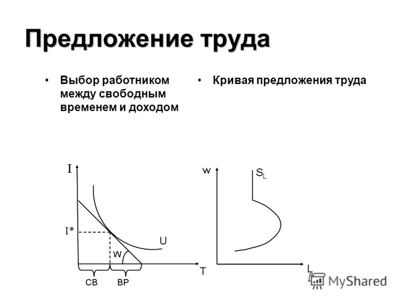 Предложение труда Выбор работником между свободным временем и доходом Кривая предложения труда