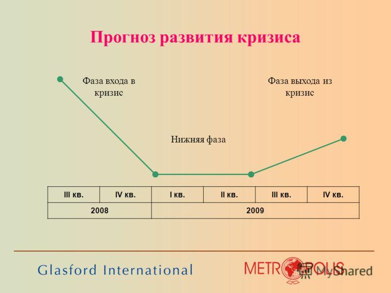 Прогноз развития кризиса III кв.IV кв.I кв.II кв.III кв.IV кв. 20082009 Фаза входа в кризис Фаза выхода из кризис Нижняя фаза