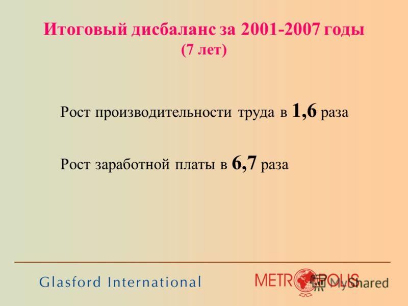 Итоговый дисбаланс за 2001-2007 годы (7 лет) Рост производительности труда в 1,6 раза Рост заработной платы в 6,7 раза