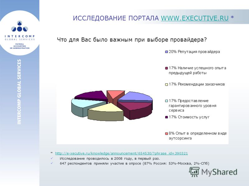 ИССЛЕДОВАНИЕ ПОРТАЛА WWW.EXECUTIVE.RU *WWW.EXECUTIVE.RU * http://e-xecutive.ru/knowledge/announcement/654530/?phrase_id=390321http://e-xecutive.ru/knowledge/announcement/654530/?phrase_id=390321 Исследование проводилось в 2008 году, в первый раз. 647