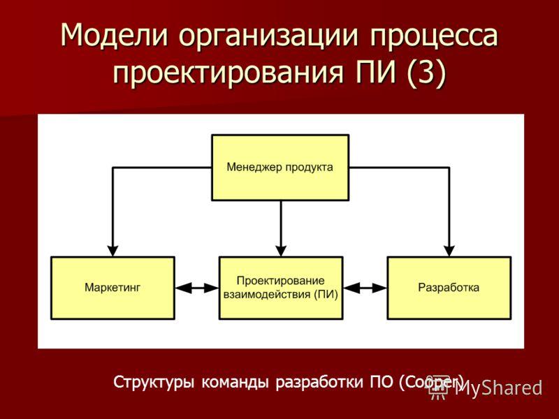 Модели организации процесса проектирования ПИ (3) Структуры команды разработки ПО (Cooper)