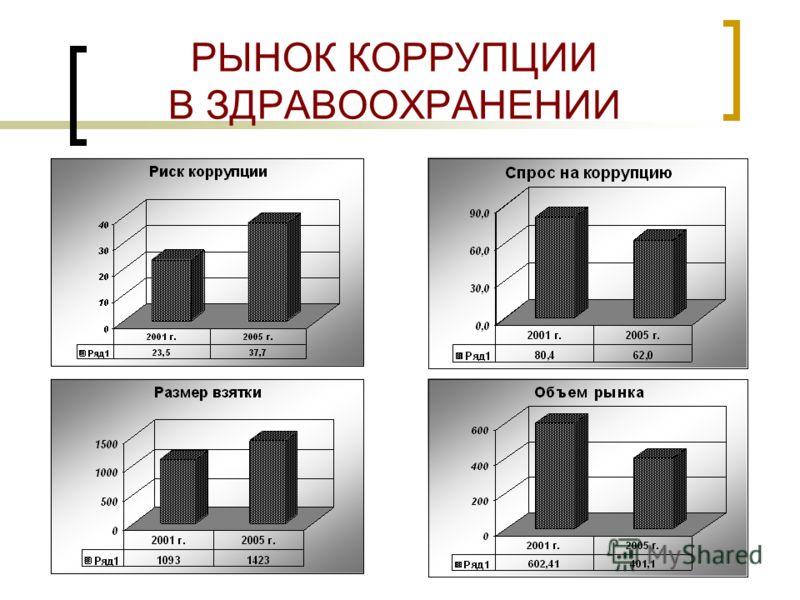 12 ДИНАМИКА ОСНОВНЫХ РЫНКОВ КОРРУПЦИИ Рынок коррупции2001 г.2005 г.Сдвиг (%) 1Здравоохранение602,4401,1-33,4 2Школа70,192,431,8 3ВУЗы449,4583,429,8 4Социальные выплаты6,680,3 5Призыв на военную службу12,7353,62693,0 6Занятость га рынке труда56,2143,4