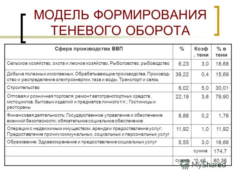 27 ОЦЕНКА ДИНАМИКИ ТЕНЕВОГО РЫНКА Показатели2001 г.2005 г. Отношение теневого и официального оборота ( ) 0,3000,800 Доля коррупции в теневом обороте ( ) 0,2000,375 Доля коррупции в официальном обороте ( ) 0,0600,300 Доля коррупции в полном обороте 0,