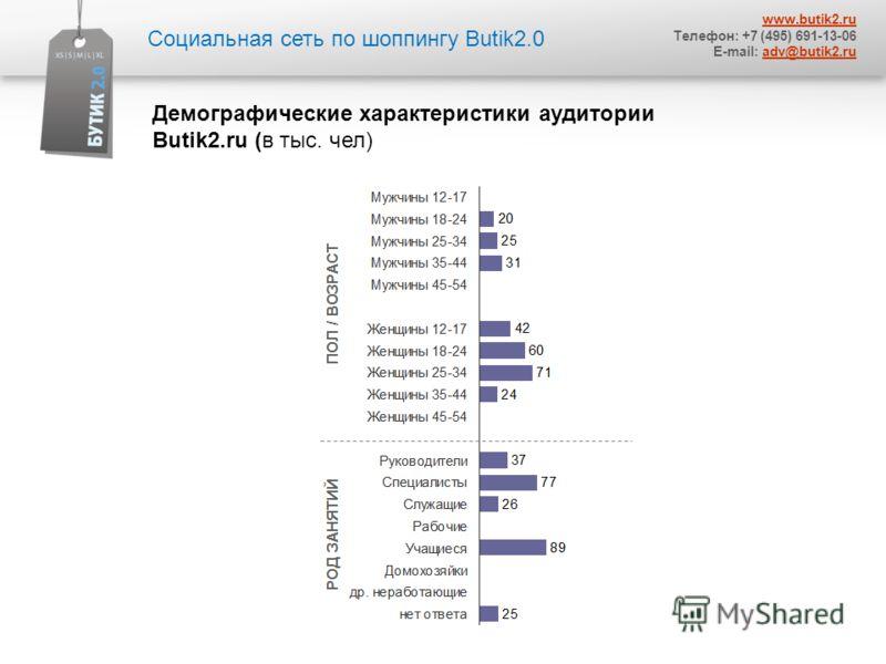 Социальная сеть по шоппингу Butik2.0 www.butik2.ru Телефон: +7 (495) 691-13-06 E-mail: adv@butik2.ruadv@butik2.ru Демографические характеристики аудитории Butik2.ru (в тыс. чел)