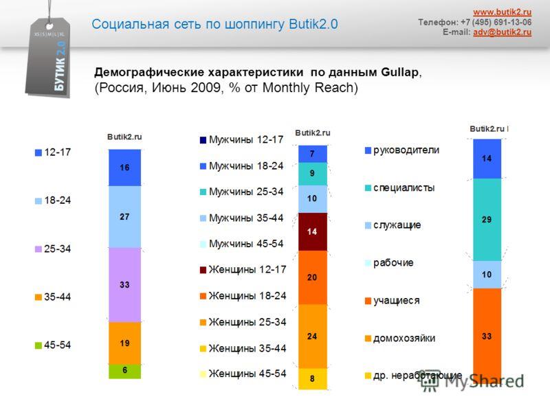 Социальная сеть по шоппингу Butik2.0 www.butik2.ru Телефон: +7 (495) 691-13-06 E-mail: adv@butik2.ruadv@butik2.ru Демографические характеристики по данным Gullap, (Россия, Июнь 2009, % от Monthly Reach)