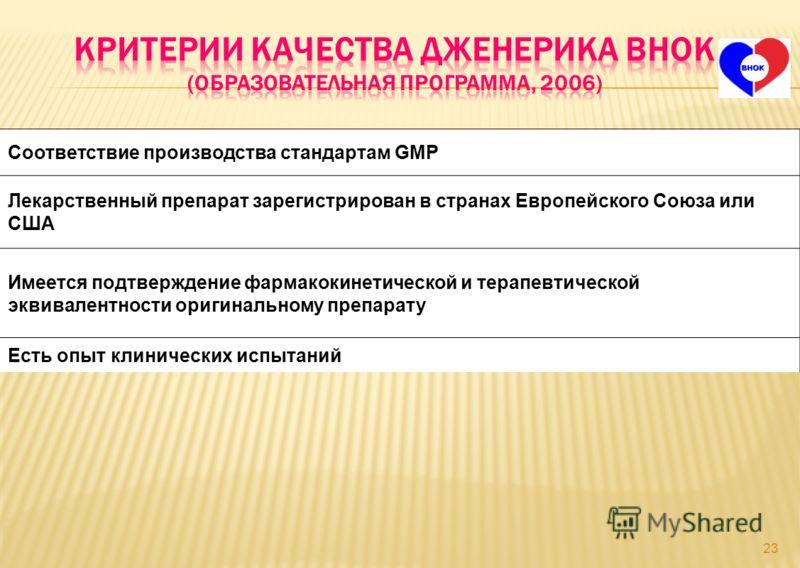 Соответствие производства стандартам GMP Лекарственный препарат зарегистрирован в странах Европейского Союза или США Имеется подтверждение фармакокинетической и терапевтической эквивалентности оригинальному препарату Есть опыт клинических испытаний 2