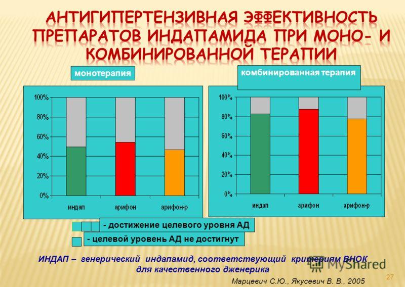 27 монотерапия комбинированная терапия - достижение целевого уровня АД - целевой уровень АД не достигнут Марцевич С.Ю., Якусевич В. В., 2005 ИНДАП – генерический индапамид, соответствующий критериям ВНОК для качественного дженерика