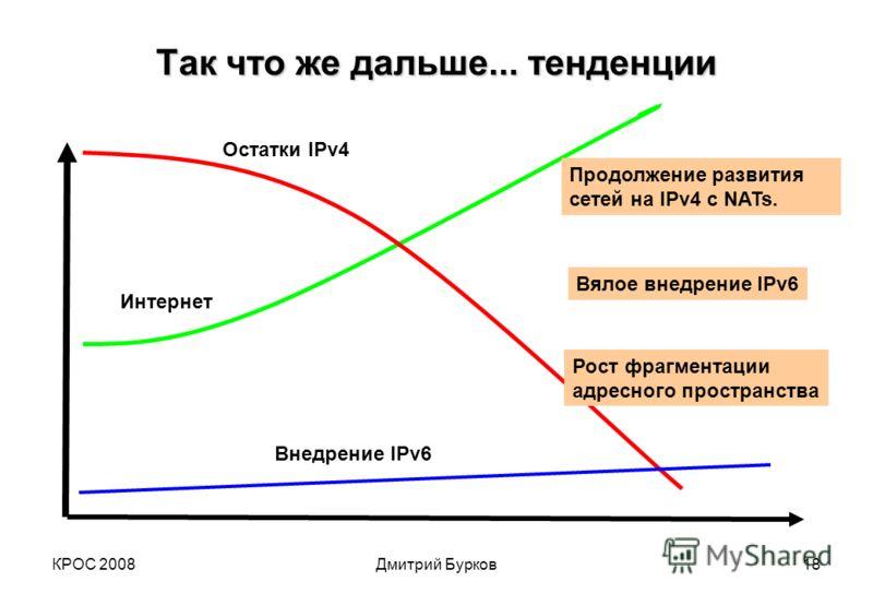 КРОС 2008Дмитрий Бурков18 Так что же дальше... тенденции Интернет Внедрение IPv6 Остатки IPv4 Продолжение развития сетей на IPv4 с NATs. Вялое внедрение IPv6 Рост фрагментации адресного пространства