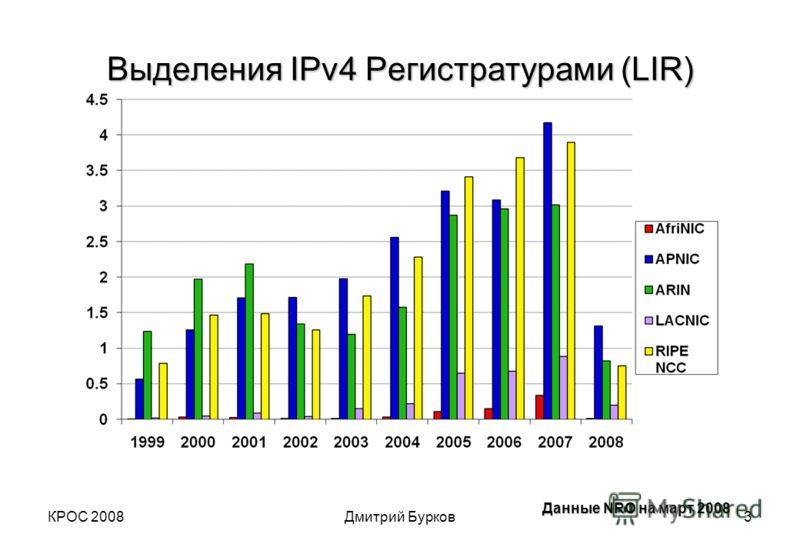 КРОС 2008Дмитрий Бурков3 Выделения IPv4 Регистратурами (LIR) Данные NRO на март 2008