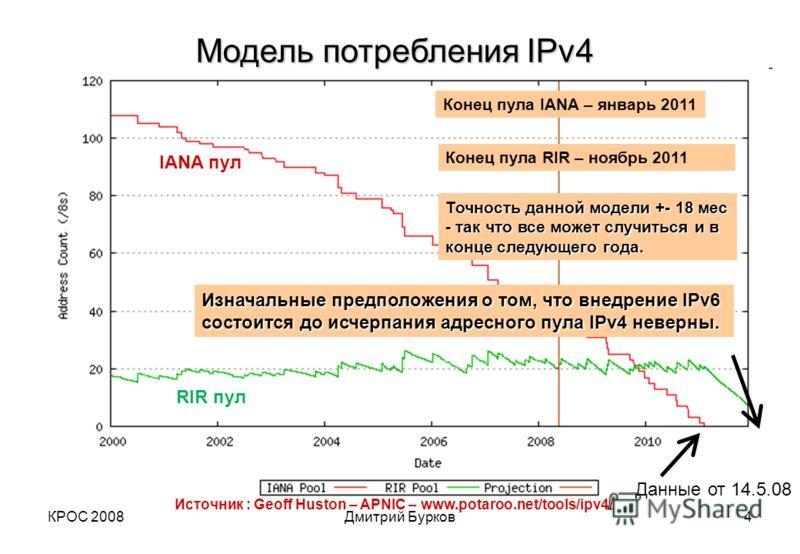 КРОС 2008Дмитрий Бурков4 Источник : Geoff Huston – APNIC – www.potaroo.net/tools/ipv4 / IANA пул RIR пул Модель потребления IPv4 Данные от 14.5.08 Конец пула IANA – январь 2011 Конец пула RIR – ноябрь 2011 Точность данной модели +- 18 мес - так что в