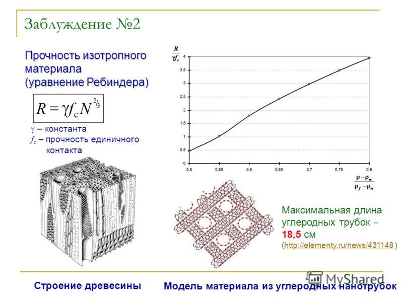 Заблуждение 2 Прочность изотропного материала (уравнение Ребиндера) – константа f c – прочность единичного контакта 3 2 c NfR / Строение древесины Модель материала из углеродных нанотрубок Максимальная длина углеродных трубок 18,5 см (http://elementy
