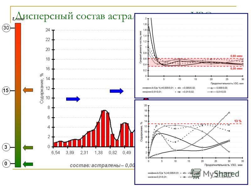 Дисперсный состав астраленов после УЗО состав: астралены – 0,005%, сульфанол – 0,01% 0 3 15 30 t, мин
