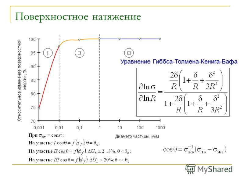 Уравнение Гиббса-Толмена-Кенига-Бафа Поверхностное натяжение