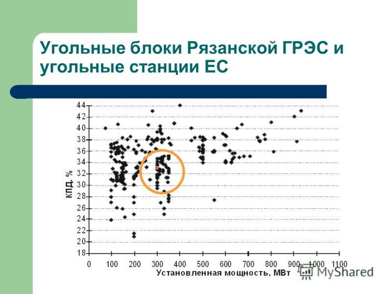 Угольные блоки Рязанской ГРЭС и угольные станции ЕС