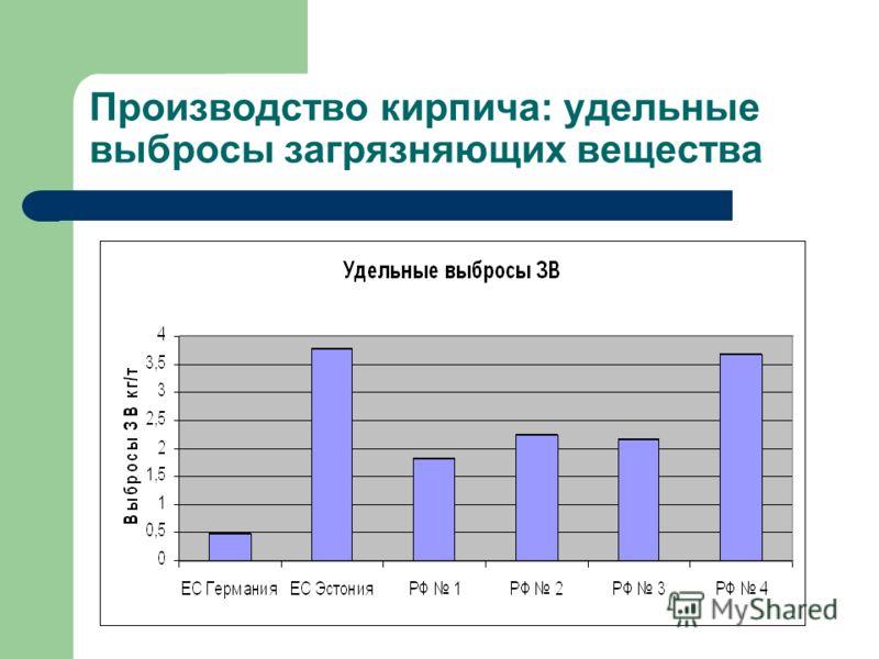 Производство кирпича: удельные выбросы загрязняющих вещества