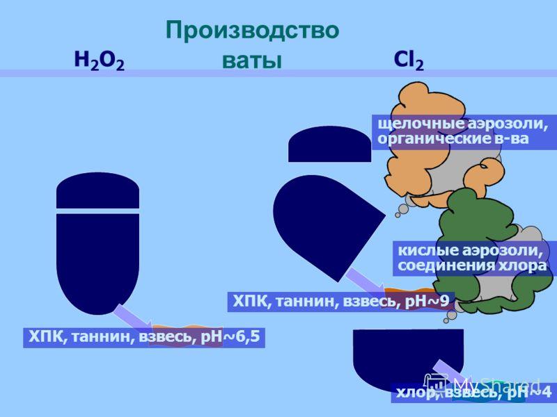 щелочные аэрозоли, органические в-ва кислые аэрозоли, соединения хлора ХПК, таннин, взвесь, рН~9 хлор, взвесь, рН~4 ХПК, таннин, взвесь, рН~6,5 H2O2H2O2 Cl 2 Производство ваты